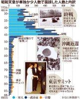 昭和天皇が単独か少人数で面談した人数と内訳