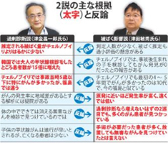 東日本大震災5年:福島・甲状腺...