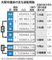 大阪市議会の主な逆転現象