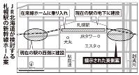 JR北海道が検討する札幌駅の新幹線ホーム案