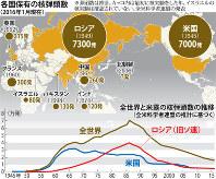 各国保有の核弾頭数