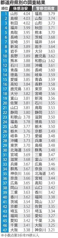 体感治安:大阪最下位、東京29位...