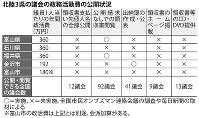 北陸3県の議会の政務活動費の公開状況