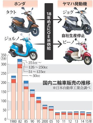 【国内】若者のバイク離れはなぜ起こったのか? 売上はピークの10分の1に低迷 [無断転載禁止]©2ch.netYouTube動画>2本 ->画像>26枚