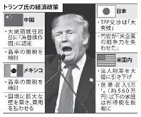 トランプ氏の経済政策(2016年3月12日朝刊より)