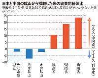 日本と中国の鉱山から採取した朱の硫黄同位体比