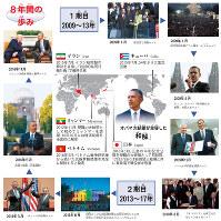 オバマ=大統領の8年間