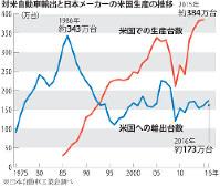 対米自動車輸出と日本メーカーの米国生産の推移