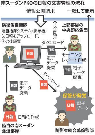 【PKO】日報、公表しない考えで防衛省上層部は一致 稲田大臣「緊急会議の事実はない」★5 ©2ch.net->画像>70枚