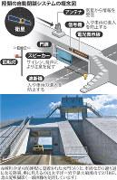 陸閘の自動閉鎖システムの概念図