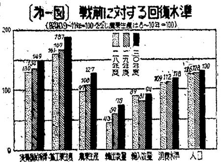 昭和31年7月17日の紙面に掲載された回復水準を示すグラフ
