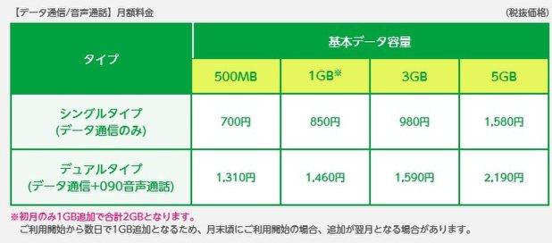 mineoの料金プラン。500MBの容量から選択でき、最大5GBまで四つのプランがある