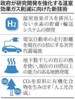 政府が研究開発を強化する温室効果ガス削減に向けた新技術