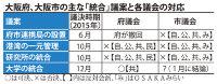 大阪府、大阪市の主な「統合」議案と閣議会の対応
