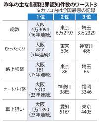 2015年の主な街頭犯罪認知件数のワースト3