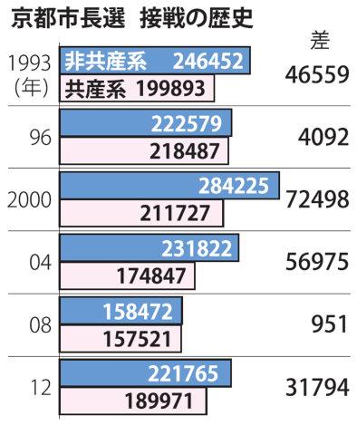 選挙:京都市長選 共産の勢い、...