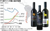 国別のワイン輸入量