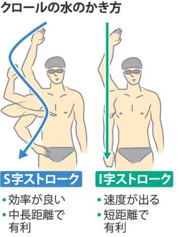 速く泳ぐ腕のかき方 「I字」か「S字」か