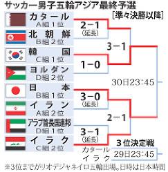 サッカー男子五輪アジア最終予選
