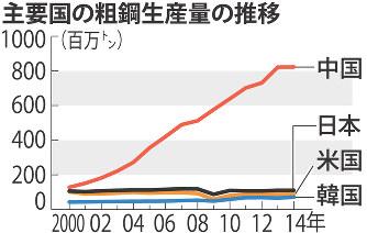 新日鉄住金:日新製鋼買収 中国...