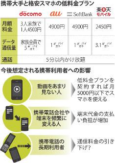携帯大手と格安スマホの低料金プラン