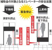 補助金の対象となるエレベーターの安全装置