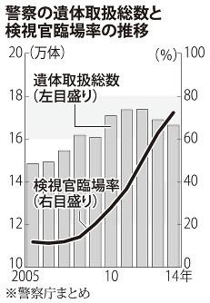 警察の遺体取扱総数と検視官臨場率の推移