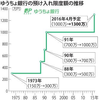 けいざい・因数分解:1300万円 ゆうちょ銀預け入れ限度額 ...