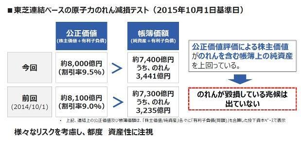 東芝が2月4日にリリースした原子力事業に関する資料