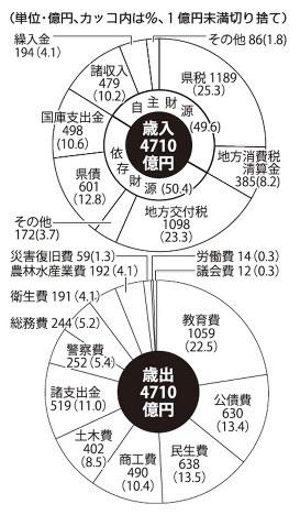 香川県2016年度一般会計当初予算案