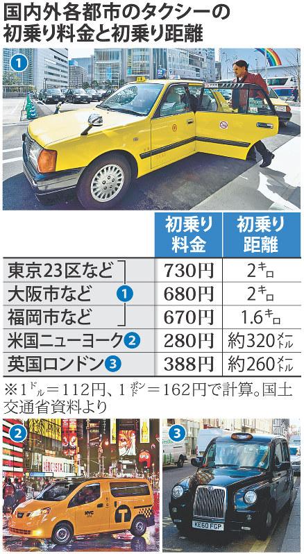 料金 大阪 タクシー 距離