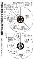 16年度神戸市一般会計当初予算案
