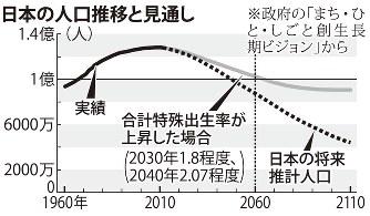 「日本人の人口推移」の画像検索結果