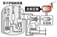 原子炉格納容器
