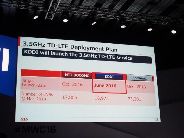 auも、3.5ギガヘルツ帯を使ったサービスを6月に開始する予定