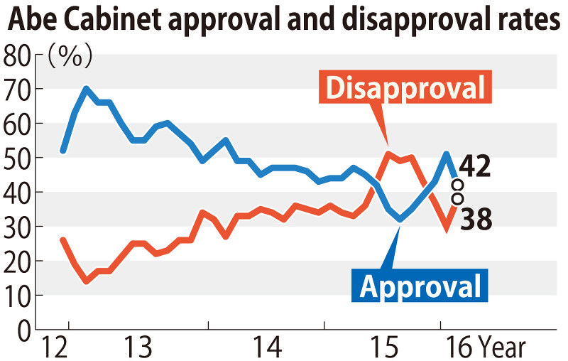 Abe Cabinet approval rate dives 9 points to 42%: Mainichi survey ...