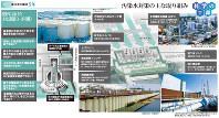 汚染水対策の主な取り組み