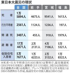 東日本大震災の現状