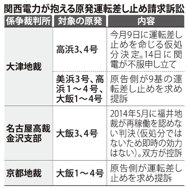関西電力株価