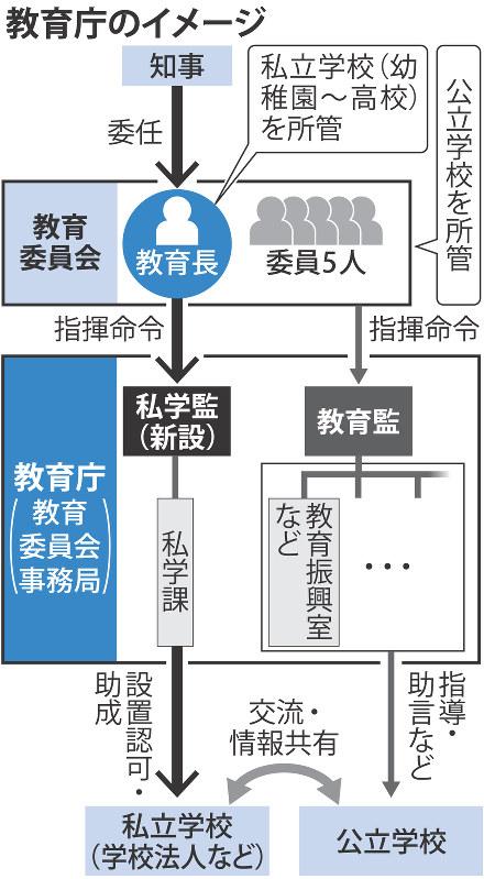 大阪府教委:組織改編「教育庁」4月1日発足 私学課も | 毎日新聞