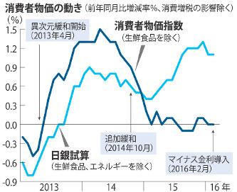 消費者物価指数:横ばい デフレ...