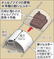 チェルノブイリの原発4号機の新シェルター