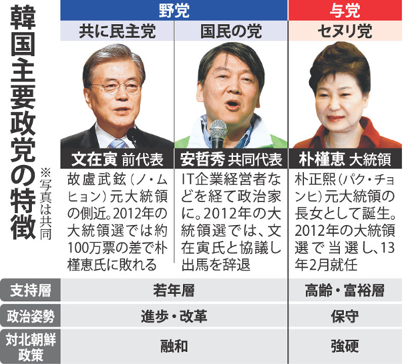 クローズアップ2016:韓国総選挙...