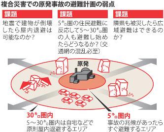 クローズアップ2016:地震・原発...