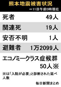 熊本地震被害状況=11日午前0時現在
