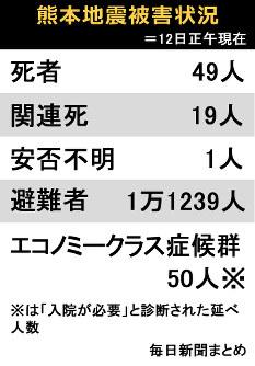 熊本地震被害状況=12日正午現在