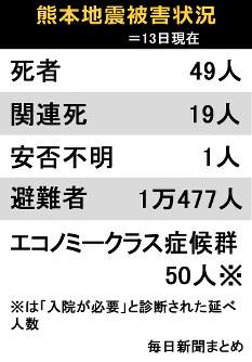 熊本地震被害状況=13日現在