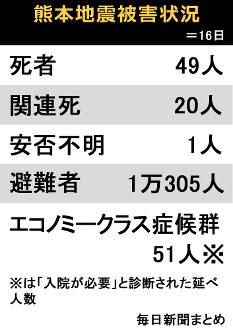 熊本地震被害状況=16日