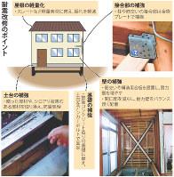 耐震改修のポイント