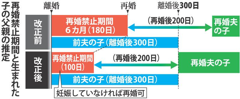 女性の再婚禁止:100日に 期間短...